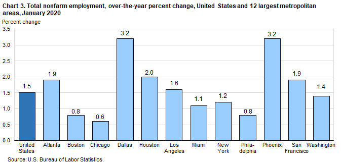 Chart 3. Total nonfarm employment, over-the-year percent change, United States and 12 largest metropolitan areas, January 2020