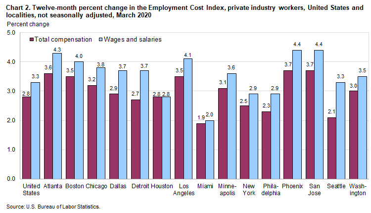 Chart 2. Twelve-month percent change in the Employment Cost Index, private industry workers, United States and localities, not seasonally adjusted, March 2020