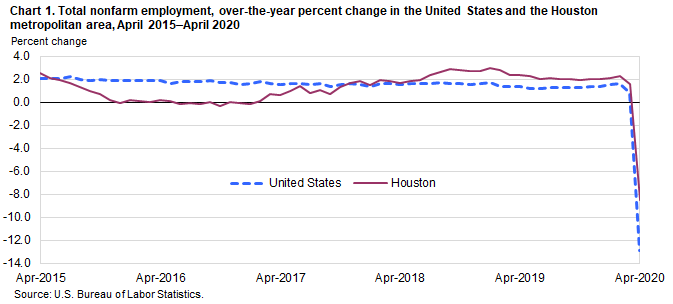 Chart 1. Total nonfarm employment, over-the-year percent change in the United States and the Houston metropolitan area, April 2015–April 2020