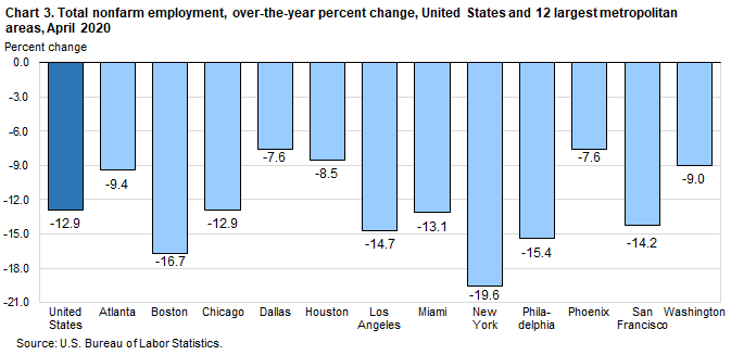 Chart 3. Total nonfarm employment, over-the-year percent change, United States and 12 largest metropolitan areas, April 2020