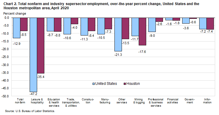 Chart 2. Total nonfarm and industry supersector employment, over-the-year percent change, United States and the Houston metropolitan area, April 2020