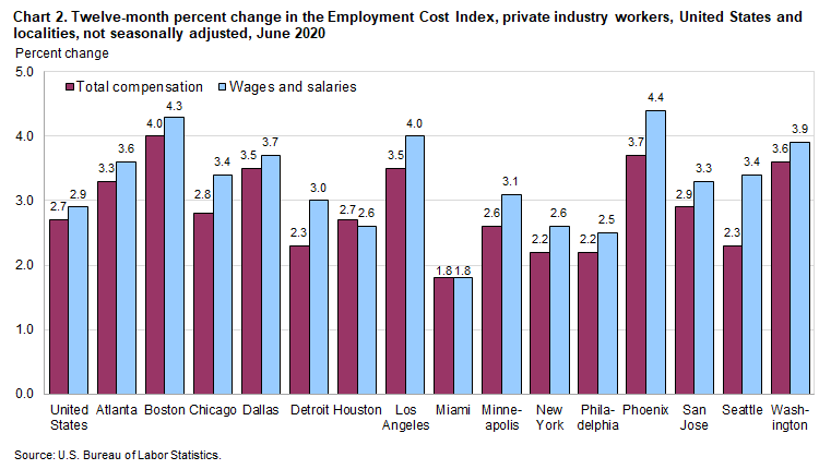 Chart 2. Twelve-month percent change in the Employment Cost Index, private industry workers, United States and localities, not seasonally adjusted, June 2020