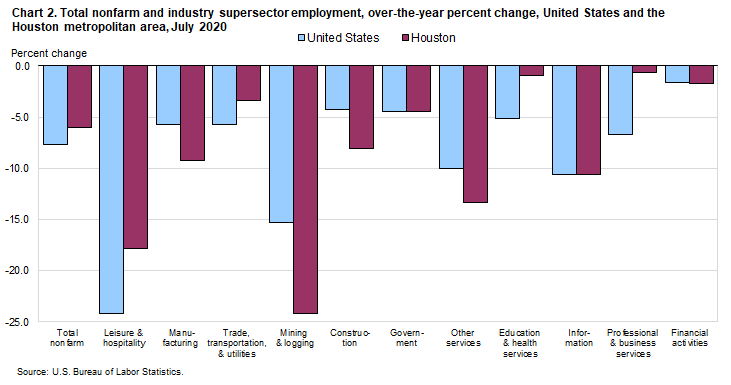 Chart 2. Total nonfarm and industry supersector employment, over-the-year percent change, United States and the Houston metropolitan area, July 2020