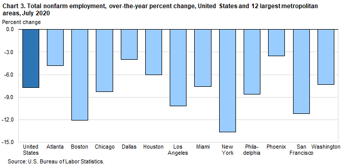 Chart 3. Total nonfarm employment, over-the-year percent change, United States and 12 largest metropolitan areas, July 2020