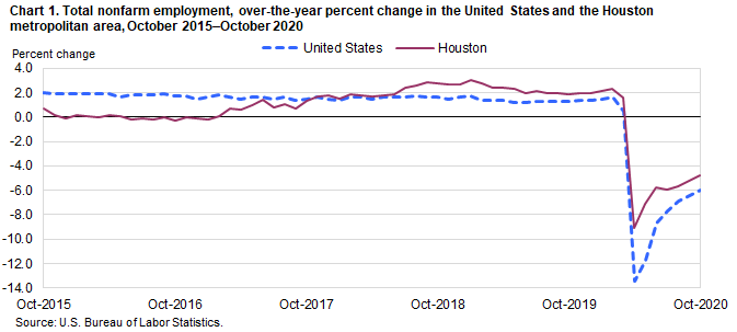 Chart 1. Total nonfarm employment, over-the-year percent change in the United States and the Houston metropolitan area, October 2015–October 2020