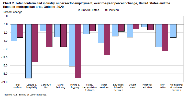 Chart 2. Total nonfarm and industry supersector employment, over-the-year percent change, United States and the Houston metropolitan area, October 2020