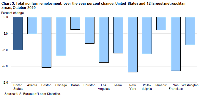 Chart 3. Total nonfarm employment, over-the-year percent change, United States and 12 largest metropolitan areas, October 2020