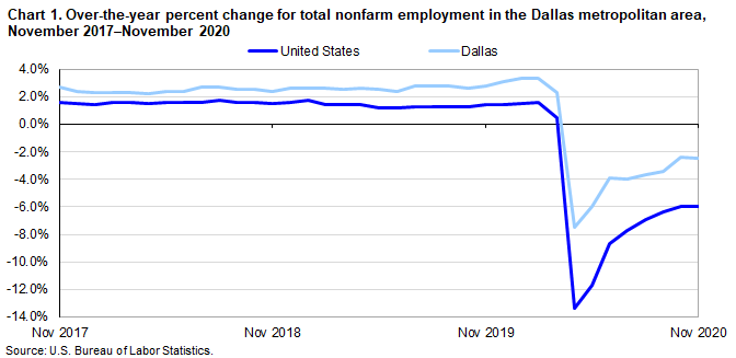 Chart 1. Over-the-year percent change for total  nonfarm employment in the Dallas metropolitan area, November 2017–November 2020