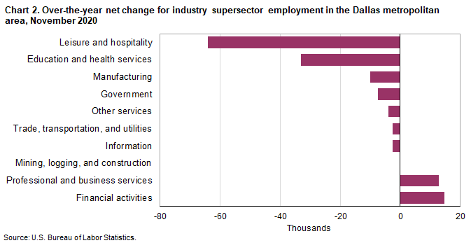 Chart 2. Over-the-year net change for industry supersector employment in the Dallas metropolitan area, November 2020
