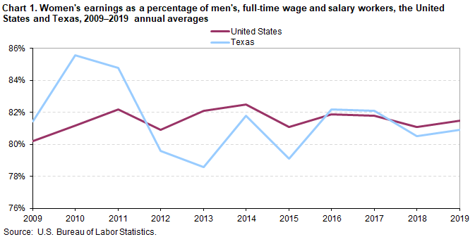 Chart 1.  Women's earnings as a percentage of men's, full-time wage and salary workers, the United States and Texas, 2009–2019 annual averages