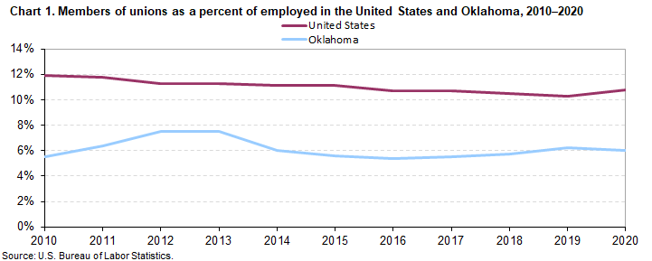 Chart 1. Members of unions as a percent of employed in the United States and Oklahoma, 2010-2020