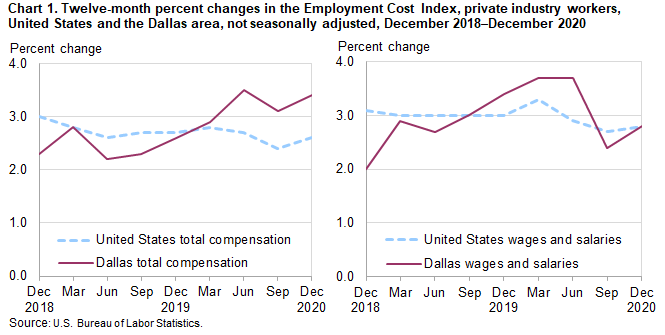 Chart 1. Twelve-month percent changes in the Employment Cost Index, private industry workers, United States and the Dallas area, not seasonally adjusted, December 2018 to December 2020