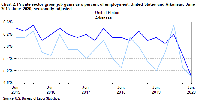 Chart 2. Private sector gross job gains as a percent of employment, United States and Arkansas, June 2015-June 2020, seasonally adjusted