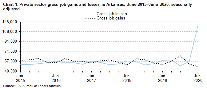 Chart 1. Private sector gross job gains and losses in Arkansas, June 2015–June 2020 by quarter, seasonally adjusted