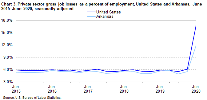 Chart 3. Private sector gross job losses as a percent of employment, United States and Arkansas, June 2015-June 2020, seasonally adjusted