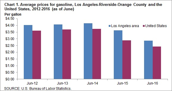Chart 1. Average prices for gasoline, Los Angeles-Riverside-Orange County and the United States, 2012-2016 (as of June)