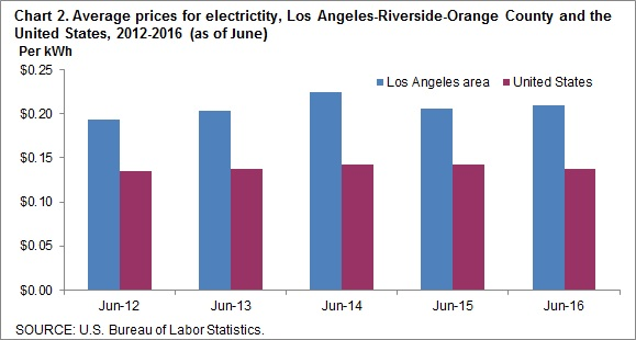 Chart 2. Average prices for electricity, Los Angeles-Riverside-Orange County and the United States, 2012-2016 (as of June)
