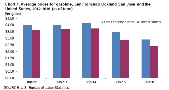 Chart 1. Average prices for gasoline, San Francisco-Oakland-San Jose and the United States, 2012-2016 (as of June)