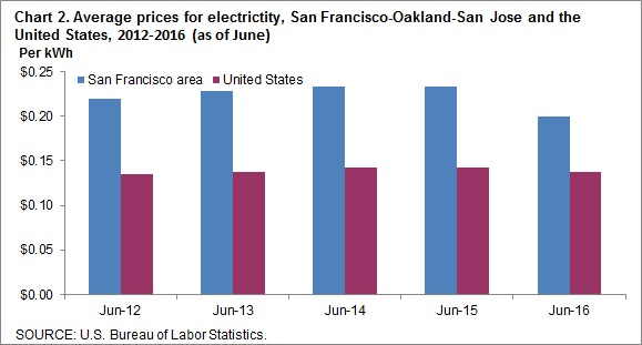 Chart 2. Average prices for electricity, San Francisco-Oakland-San Jose and the United States, 2012-2016 (as of June)