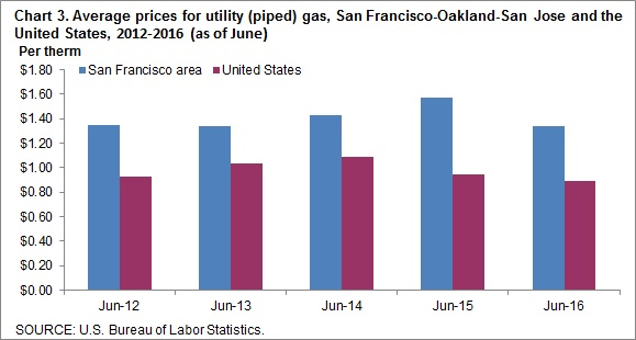 Chart 3. Average prices for utility (piped) gas, San Francisco-Oakland-San Jose and the United States, 2012-2016 (as of June)