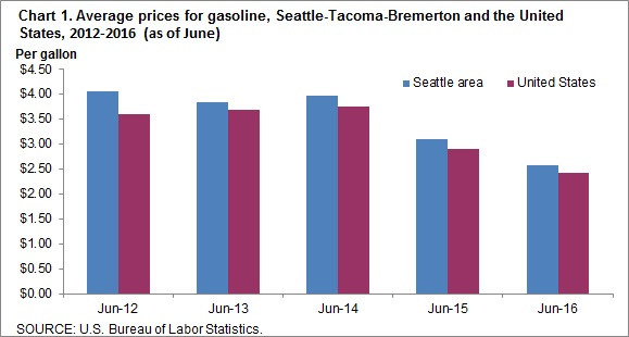 Chart 1. Average prices for gasoline, Seattle-Tacoma-Bremerton and the United States, 2016-2016 (as of June)