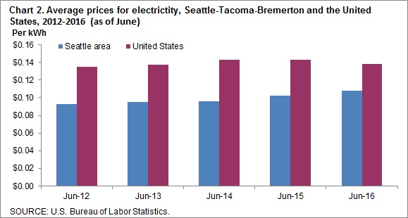 Chart 2. Average prices for electricity, Seattle-Tacoma-Bremerton and the United States, 2012-2016 (as of June)