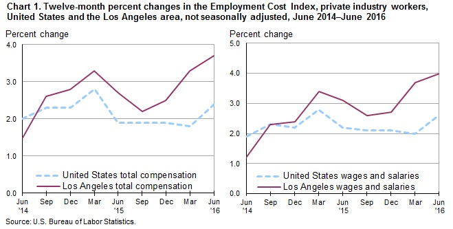 Chart 1. Twelve-month percent changes in the Employment Cost Index, private industry workers, United States and the Los Angeles area, not seasonally adjusted, June 2014-June 2016
