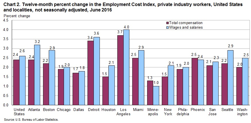 Chart 2. Twelve-month percent changes in the Employment Cost Index, private industry workers, United States and localities, not seasonally adjusted, June 2016