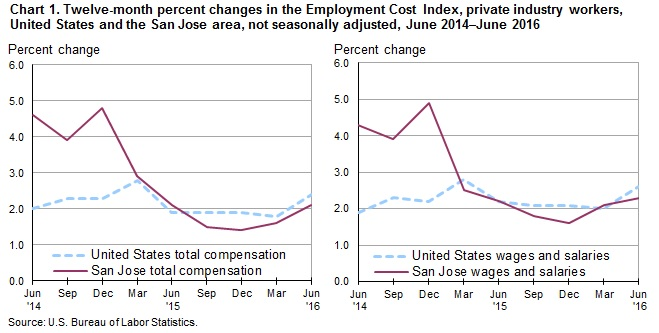 Chart 1. Twelve-month percent changes in the Employment Cost Index, private industry workers, United States and the San Jose area, not seasonally adjusted, June 2014-June 2016