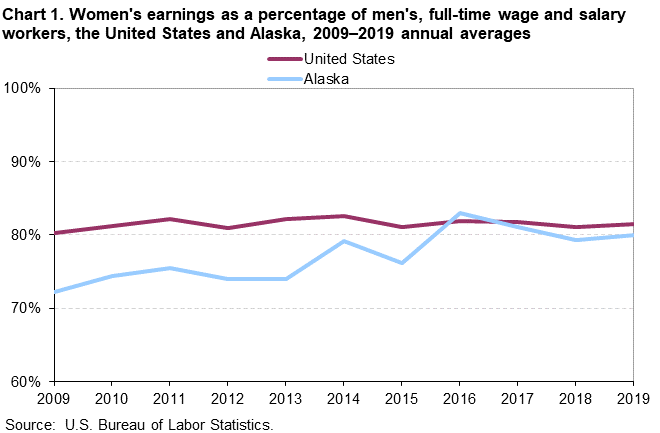 Chart 1. Women's earnings as a percentage of men's, full time wage and salary workers, the United States and Alaska, 2009-2019 annual averages