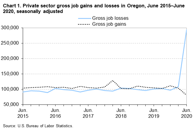 Chart 1. Private sector gross job gains and losses in Oregon, June 2015-June 2020, seasonally adjusted
