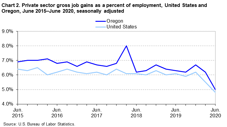 Chart 2. Private sector gross job gains as a percent of employment, United States and Oregon, June 2015-June 2020, seasonally adjusted