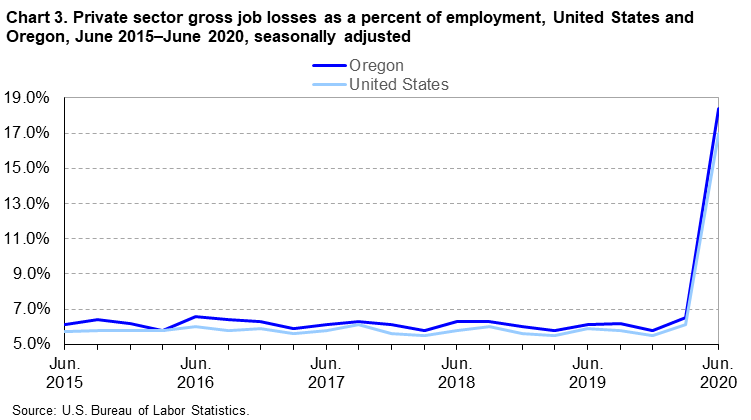 Chart 3. Private sector gross job losses as a percent of employment, United States and Oregon, June 2015-June 2020, seasonally adjusted