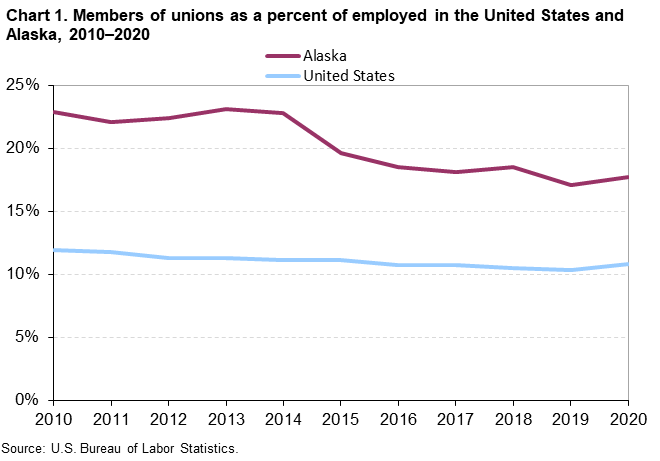 Chart 1. Members of unions as a percent of employed in the United States and Alaska, 2010-2020