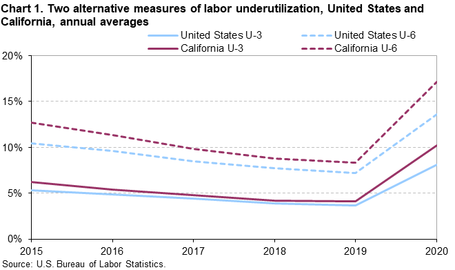 Chart 1. Two alternative measures of labor underutilization, United States and California, annual averages