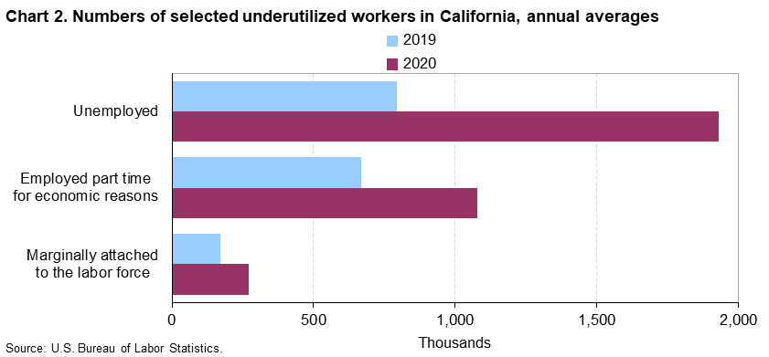 Chart 2. Numbers of selected underutilized workers in California, annual averages