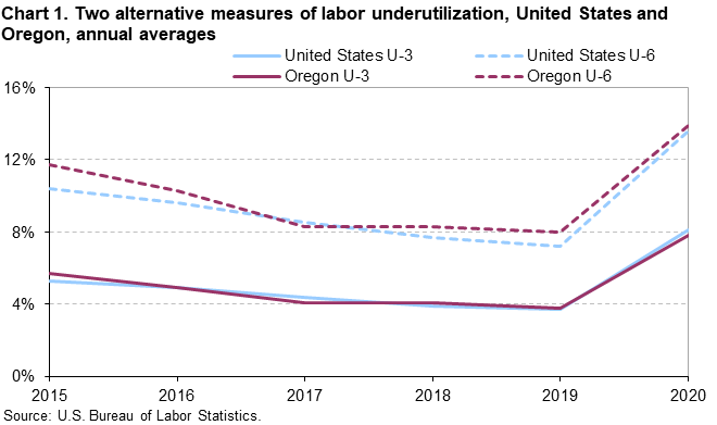 Chart 1. Two alternative measures of labor underutilization, United States and Oregon, annual averages