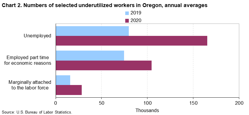 Chart 2. Numbers of selected underutilized workers in Oregon, annual averages