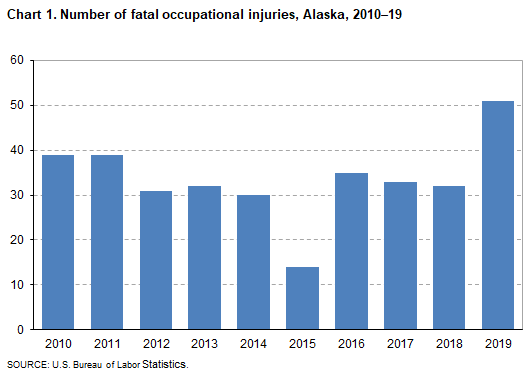 Chart 1. Number of fatal occupational injuries, Alaska, 2010-2019