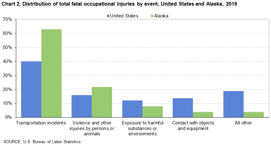 Chart 2. Distribution of total fatal occupational injuries by event, United States and Alaska, 2019