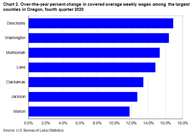 Chart 2. Over-the-year percent change in covered average weekly wages among selected large counties in Oregon, fourth quarter 2020