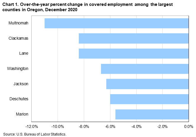 Chart 1. Over-the-year percent change in covered employment among the largest counties in Oregon, December 2020