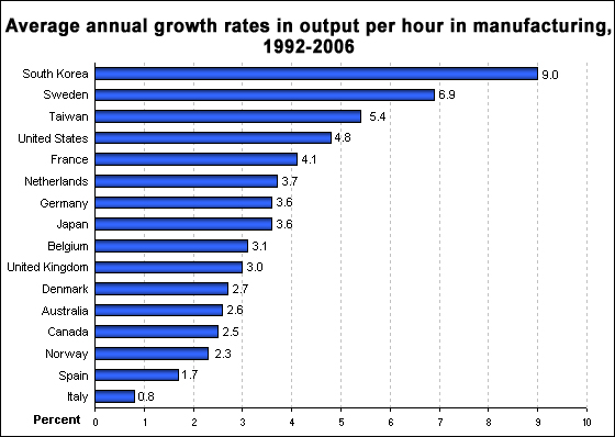 Average annual growth rates in output per hour, for manufacturing, 1992-2006