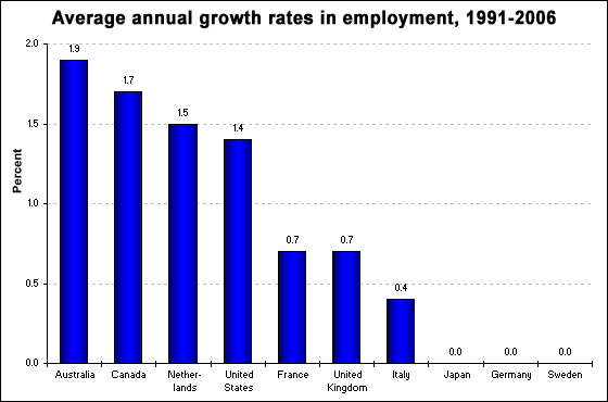 Average annual growth rates in employment, 1991-2006