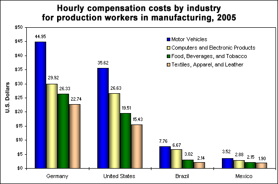 Hourly compensation costs by industry, 2005