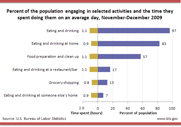 Percent of the population engaging in selected activities and the time they spent doing them on an average day, NovemberDecember 2009