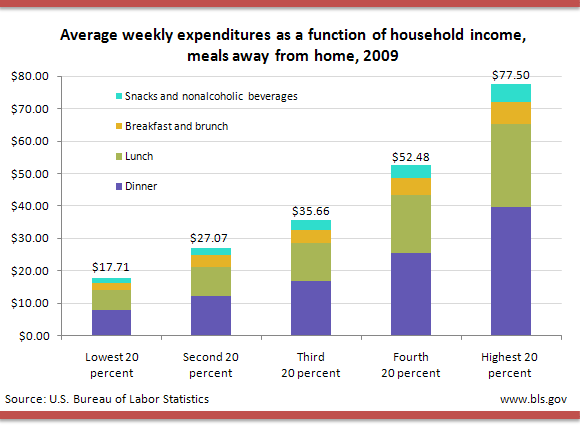 Average weekly expenditures as a function of household income, meals away from home, 2009