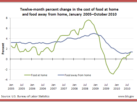 Twelve-month percent change in the cost of food at home and food away from home, January 2005–October 2010