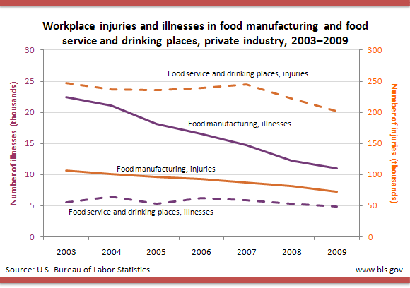 Workplace injuries and illnesses in food manufacturing and food service and drinking places, private industry, 2003–2009