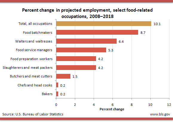Percent change in projected employment, select food-related occupations, 2008–2018